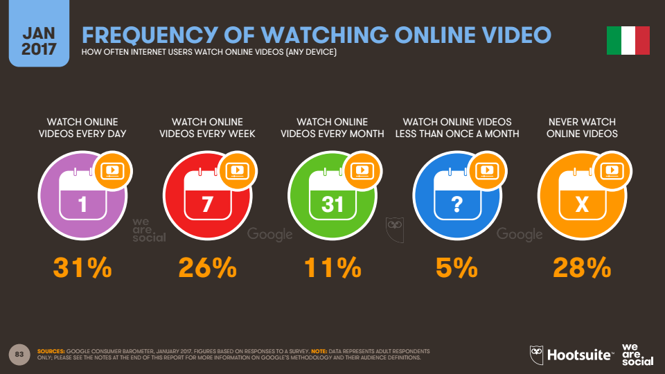 frequenza visione video web