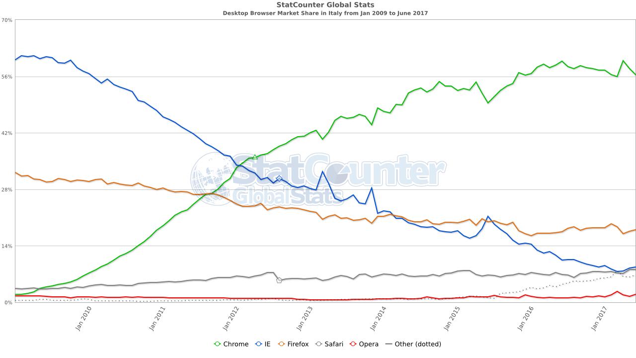 Evoluzione browser desktop gennaio 2009-giugno 2017