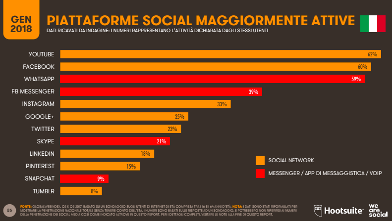 social più usati in Italia 2017