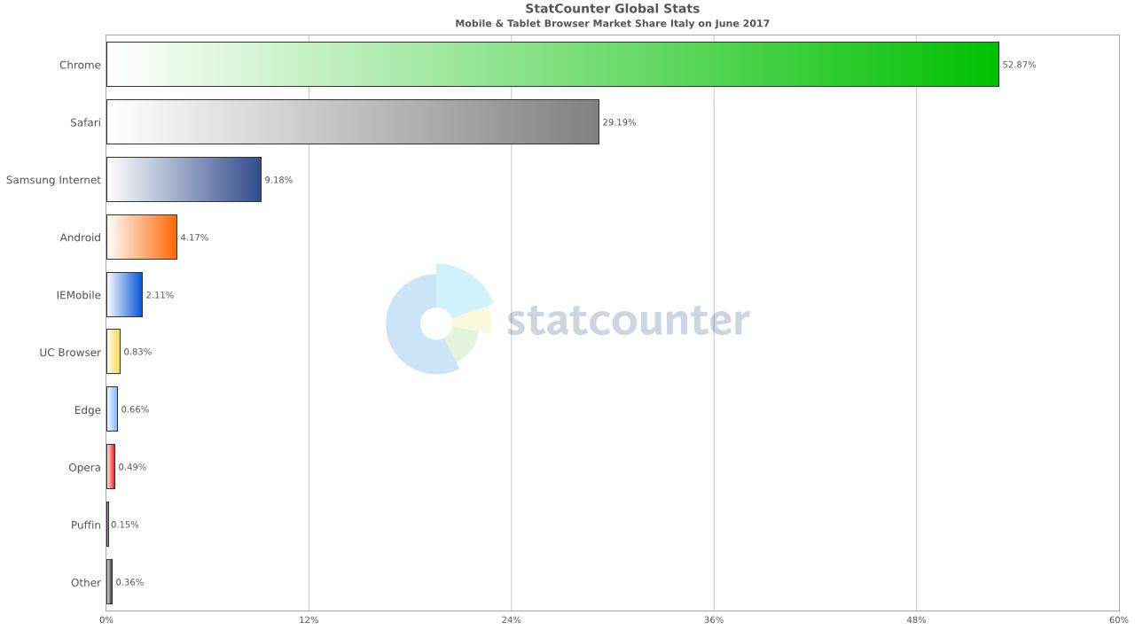 browser mobile più usati Italia giugno 2017