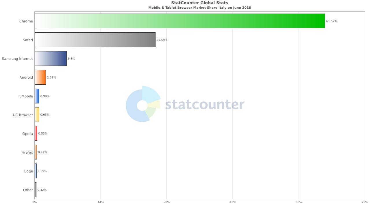 browser mobile più usati Italia giugno 2018