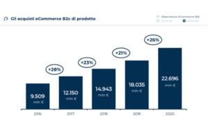 Proximity commerce: il futuro per le aziende dopo la pandemia